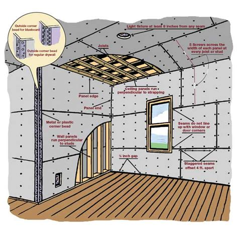 How to Hang Drywall On Ceiling