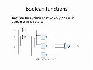 Boolean Algebra And Logic Gates