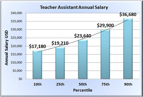 assistant salary wages in 50 u s states 442 | teacher assistant salary chart