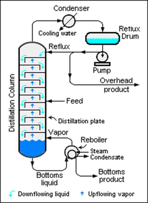 Reflux Distillation Encyclopedia Article Citizendium