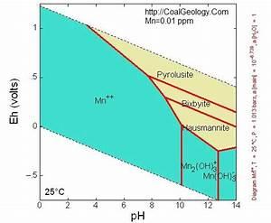 Manganese Geochemistry  Eh