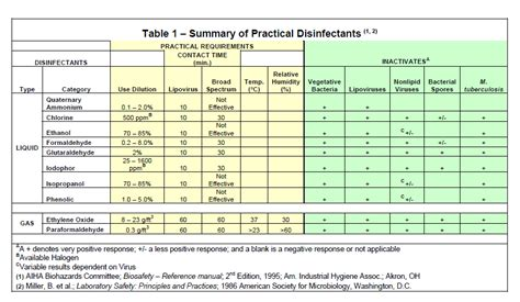 Disinfectants and Sterilization Methods | Environmental ...