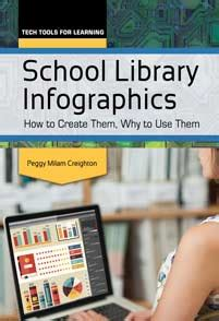 School Library Infographics Peggy Milam Creighton