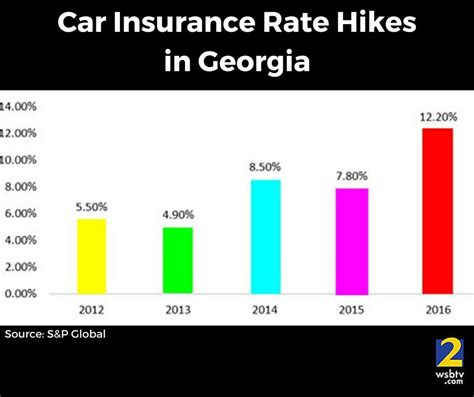 🚗 Car Insurance Rates In Georgia Keep Going Up