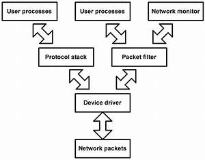 Tanet U0026 39 98  Efficient Implementation Of The Packet Filter