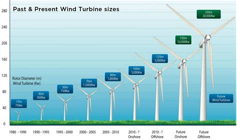 how much energy does a fan use how wind energy works union of concerned scientists