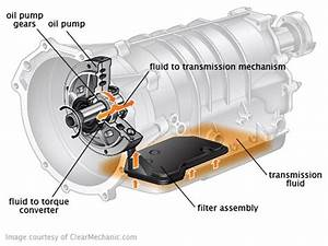 Honda Civic How To Convert Automatic Transmission To