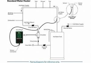 Hot Water Recirculation System Controls
