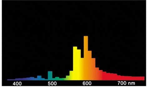 le sodium basse pression 28 images tout savoir sur les oules oules au sodium basse pression