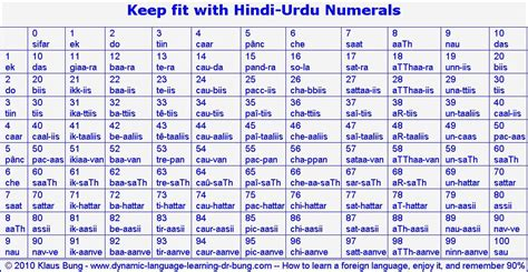 Image result for numbers in hindi 1 100 Hindi numbers Learn