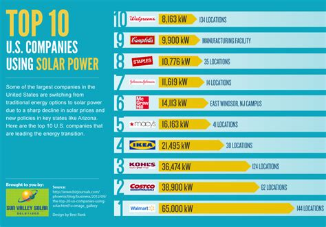The Top 10 Us Companies Using Solar Power  Visually. Matsushita Electric Company Video Ip Encoder. Online Brokerage Account S&p 500 Index Funds. Masters In Statistics Online. Cost Of Birth Control Implant. Employment Search Firms College For Forensics. Find A Lawyer San Diego Plumber In Long Beach. Top Mba Online Programs North School Tracy Ca. Teaching Reading Skill Bruce Fund Performance