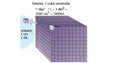 liters in a cubic meter of water 100 cubic centimeters equals how many cubic meters