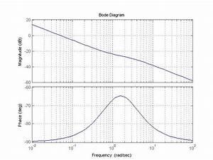 Phasengang Berechnen : mp forum phasengang berechnen matroids matheplanet ~ Themetempest.com Abrechnung