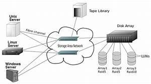 Ethernet Was Ist Das : storage area network wikipedia ~ Eleganceandgraceweddings.com Haus und Dekorationen