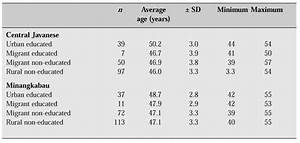 Fsh Levels Chart By Age Menopause Country Specific Information Of Indonesia