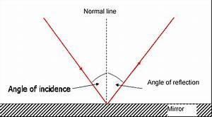 Core Physics Topic 10