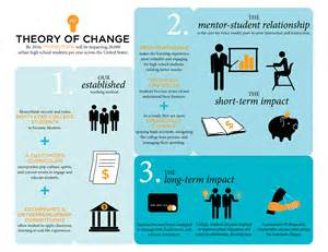 Behavior Change Theory
