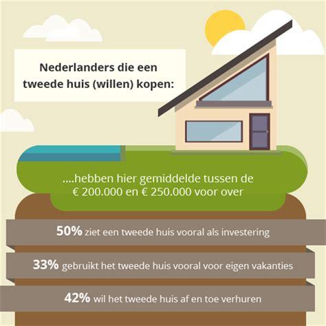 Te Veel Betaald Voor Huis by Hypotheekrenteaftrek Tweede Huis