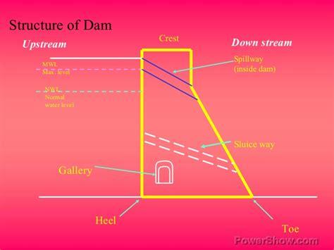 dams   types