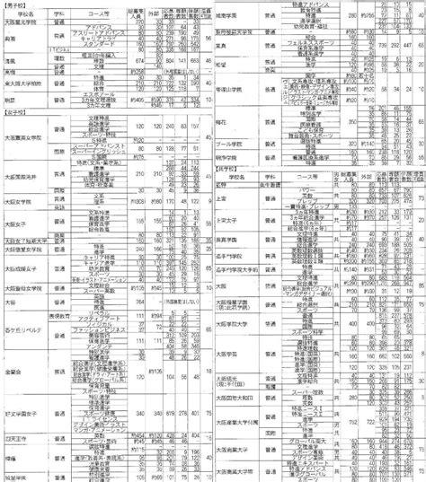 大阪 府 私立 高校