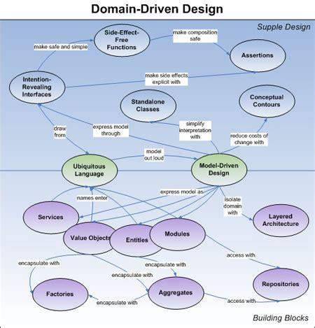 eric domain driven design domain driven design five s weblog