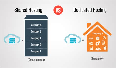 Which is the best option? Dedicated hosting   Hosting Facts