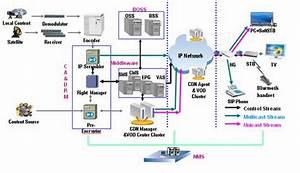 Web Technologies  Iptv