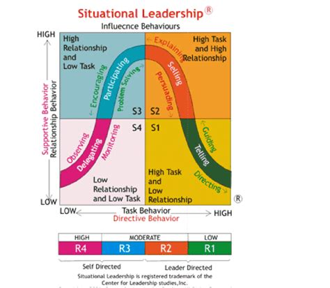 situational leadership styles  employees readiness
