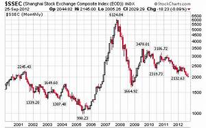 Chinese Stock Market Breaks Below 2,000, is China Burning ...