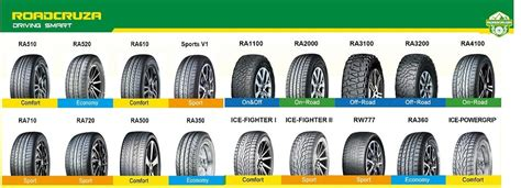 Car Tyre Names Related Keywords