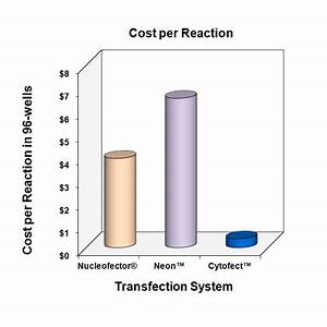 Cost Effective Transfection for Primary Cells Cytofect
