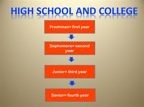 How To List High School And College On Resume by From Kindergarten To Phd How To Talk About Education In