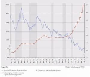 Entwicklung Hypothekenzinsen Deutschland : immobilien preise auf der kippe nachricht ~ Frokenaadalensverden.com Haus und Dekorationen