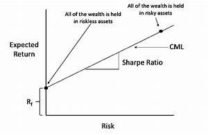 Redford on Rugb... Sharpe Ratio