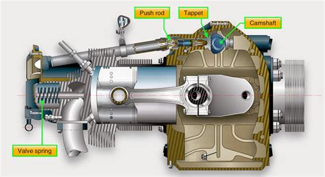 Reciprocating Engine Lifter Diagram by Aeronautical Guide Valve Operating Mechanism