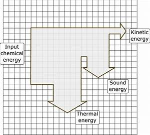 Energy Types And Efficiency