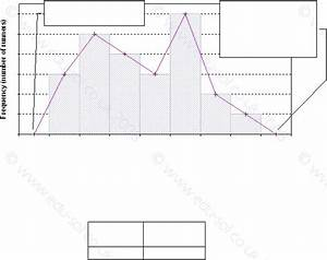 Wallace U0026 39 S Blog  Grouped Frequency Diagram