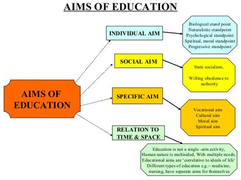 meaning aims  process  education education news