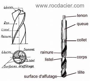 Comment Affuter Un Foret : cours sur le per age rocdacier ~ Dailycaller-alerts.com Idées de Décoration