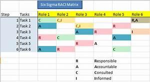 What Is Raci Or Rasci Matrix  Chart  Diagram  Download Free