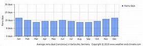 Average monthly rainy days in Karlsruhe (Baden-Württemberg ...
