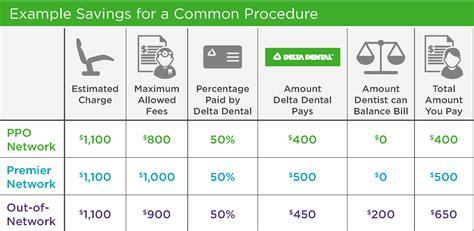 delta dental insurance plans insurance