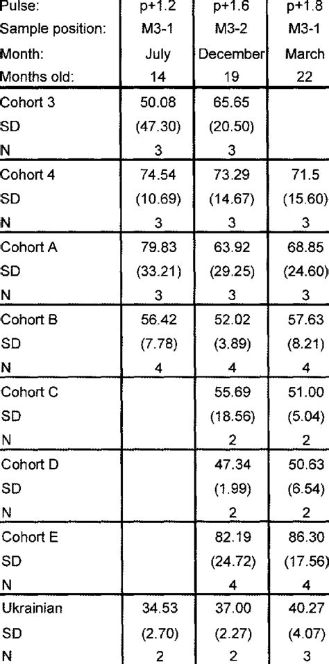 AVERAGE VALUE OF C 4 FORAGE, WITH STANDARD DEVIATIONS AND