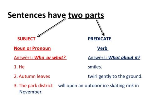 Bba 2 Unit 1 Subject And Predicate