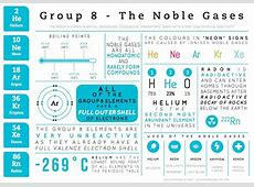 The noble gases are one of the better known groups of