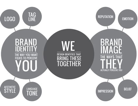 what is branding why is it important declustered marketing