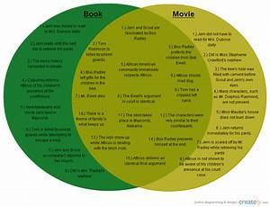 To Kill A Mockingbird   Venn Diagram