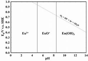 Dissolution Of Rare Earth Elements From Coal Fly Ash