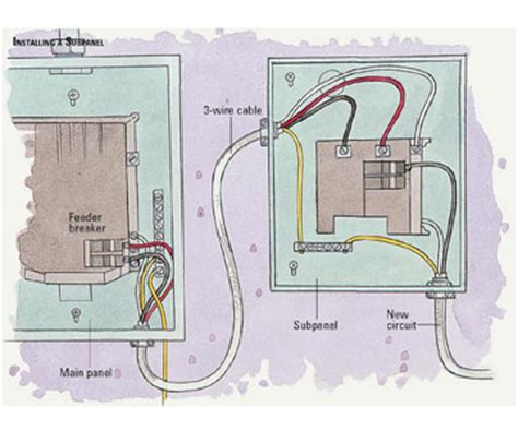 Installing Electrical Subpanel How Install