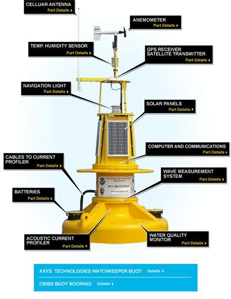 About the Buoy Technology   Chesapeake Bay Interpretive ...